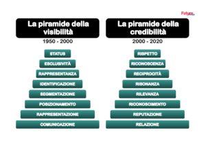 Lo schema riassume i cambiamenti in atto nell'approccio al consumo