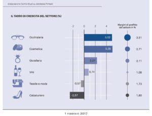 Cosmetica vs altri settore Made in Italy. Dati a cura del Centro studi di Cosmetica Italia